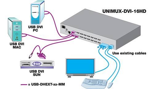 UNIMUX™ High Density USB DVI KVM Switch, 4-ports